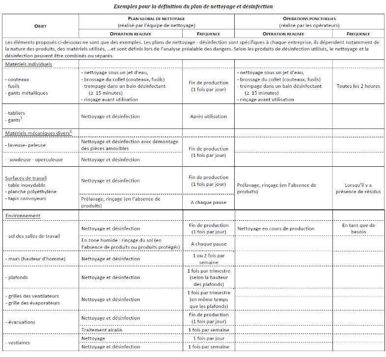 Exemple de plan de nettoyage et d sinfection - Modele de plan de travail pour cuisine ...